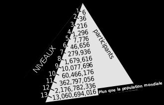 """Pyramidal"" Salesman"